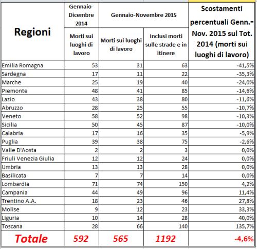 Situazione in Italia[1]