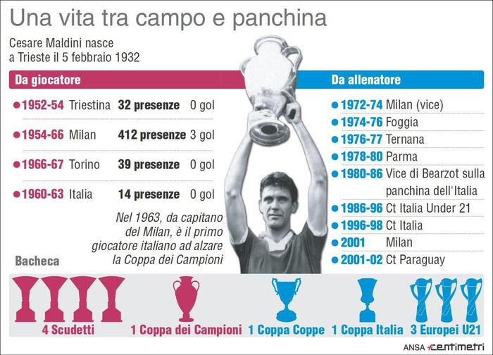 L'infografica realizzata da Centimetri sulla vita di Cesare Maldini, tra campo e panchina, morto all'eta' di 84 anni. Roma, 3 aprile 2016. ANSA/ CENTIMETRI