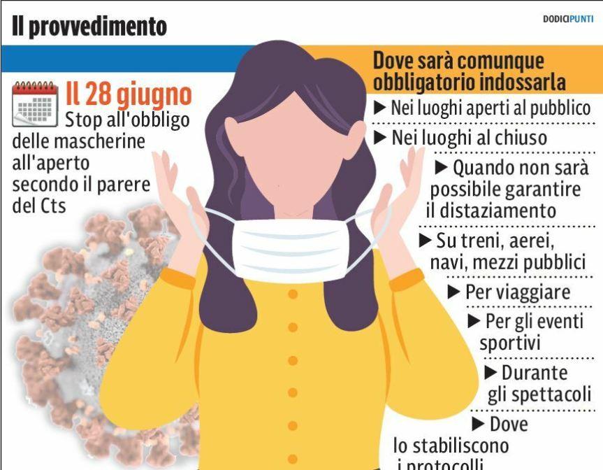 Nell'Italia bianca via le mascherine. Liberi da lunedì 28 ma soloall'aperto
